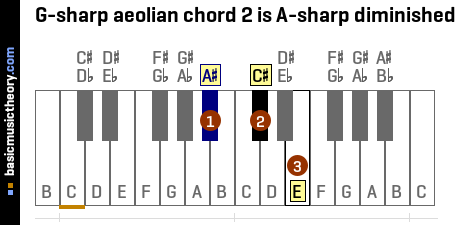 G-sharp aeolian chord 2 is A-sharp diminished