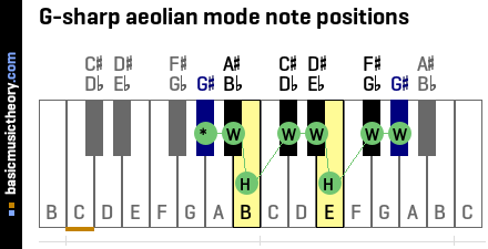 G-sharp aeolian mode note positions