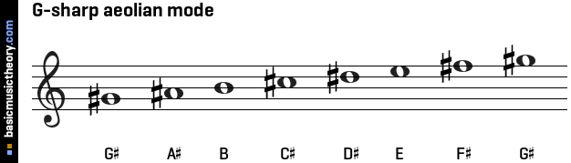 G-sharp aeolian mode