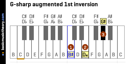 G-sharp augmented 1st inversion