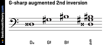 G-sharp augmented 2nd inversion