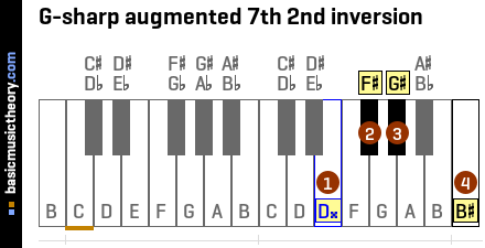 G-sharp augmented 7th 2nd inversion