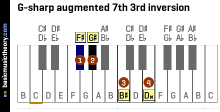 G-sharp augmented 7th 3rd inversion