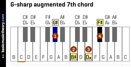 G-sharp augmented 7th chord