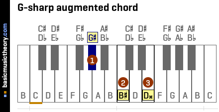 G-sharp augmented chord