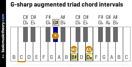 G-sharp augmented triad chord intervals