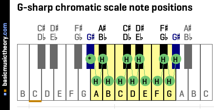 G-sharp chromatic scale note positions