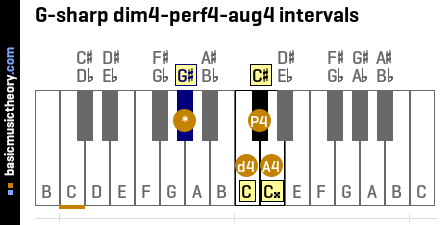 G-sharp dim4-perf4-aug4 intervals
