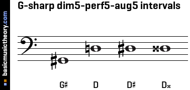 G-sharp dim5-perf5-aug5 intervals