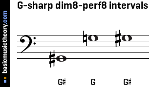 G-sharp dim8-perf8 intervals