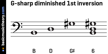 G-sharp diminished 1st inversion