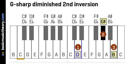 G-sharp diminished 2nd inversion