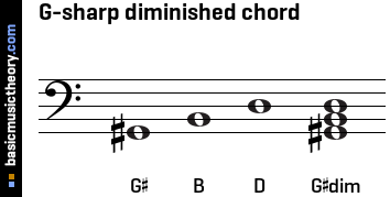 G-sharp diminished chord