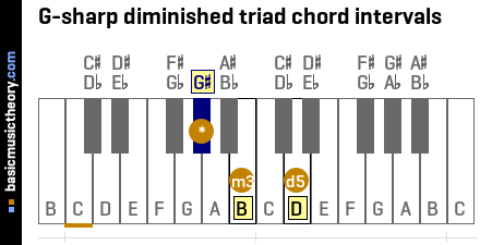 G-sharp diminished triad chord intervals