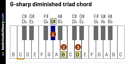 G-sharp diminished triad chord