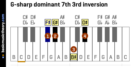 G-sharp dominant 7th 3rd inversion