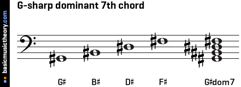 G-sharp dominant 7th chord