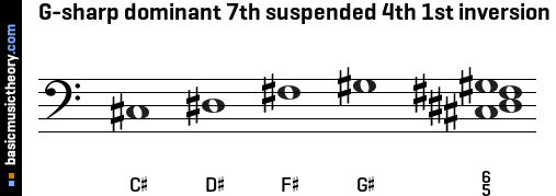 G-sharp dominant 7th suspended 4th 1st inversion