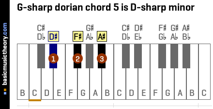 G-sharp dorian chord 5 is D-sharp minor