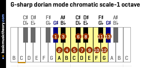 G-sharp dorian mode chromatic scale-1 octave
