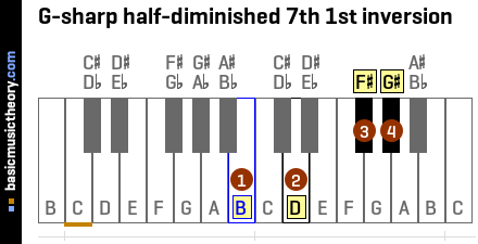 G-sharp half-diminished 7th 1st inversion