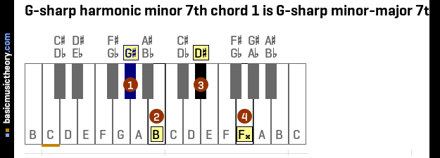 G-sharp harmonic minor 7th chord 1 is G-sharp minor-major 7th