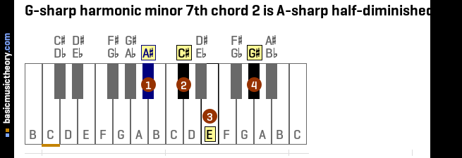 G-sharp harmonic minor 7th chord 2 is A-sharp half-diminished 7th