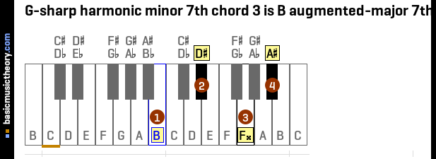 G-sharp harmonic minor 7th chord 3 is B augmented-major 7th