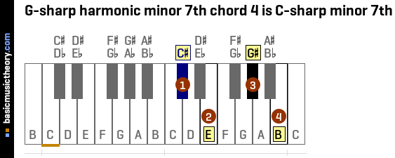 G-sharp harmonic minor 7th chord 4 is C-sharp minor 7th