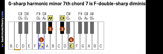 G-sharp harmonic minor 7th chord 7 is F-double-sharp diminished 7th