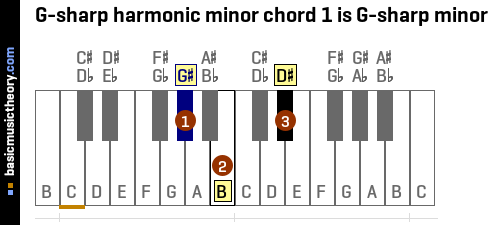G-sharp harmonic minor chord 1 is G-sharp minor