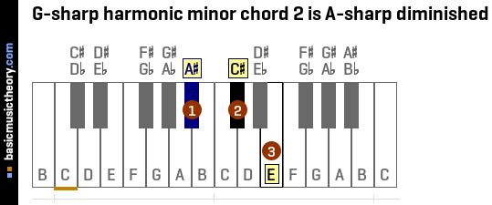 G-sharp harmonic minor chord 2 is A-sharp diminished