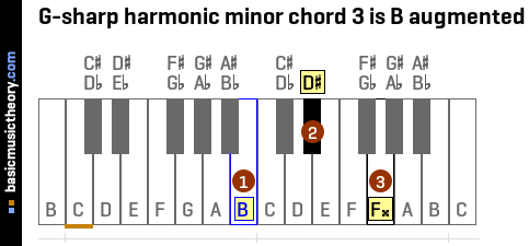 G-sharp harmonic minor chord 3 is B augmented