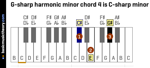 G-sharp harmonic minor chord 4 is C-sharp minor