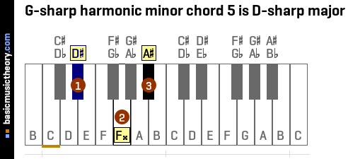 G-sharp harmonic minor chord 5 is D-sharp major