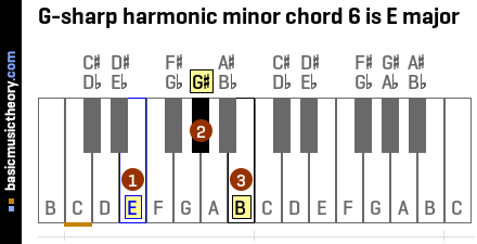 G-sharp harmonic minor chord 6 is E major