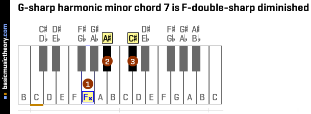 G-sharp harmonic minor chord 7 is F-double-sharp diminished