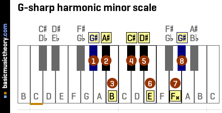 G-sharp harmonic minor scale