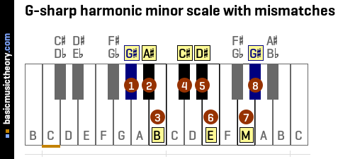 G-sharp harmonic minor scale with mismatches