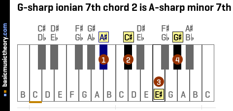 G-sharp ionian 7th chord 2 is A-sharp minor 7th