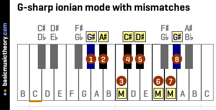 G-sharp ionian mode with mismatches