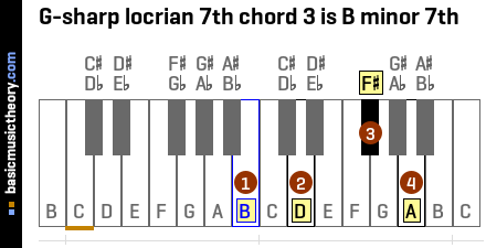 G-sharp locrian 7th chord 3 is B minor 7th