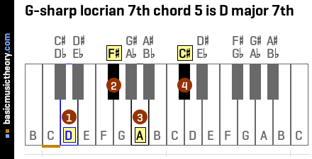 G-sharp locrian 7th chord 5 is D major 7th