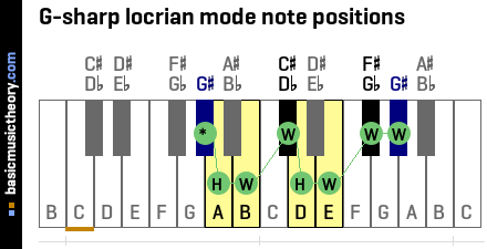 G-sharp locrian mode note positions