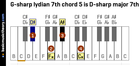 G-sharp lydian 7th chord 5 is D-sharp major 7th