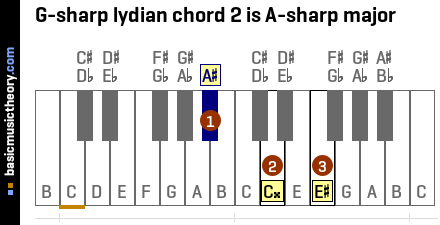 G-sharp lydian chord 2 is A-sharp major