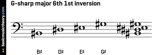 G-sharp major 6th 1st inversion
