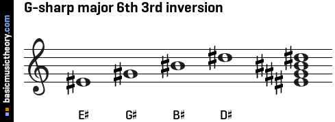 G-sharp major 6th 3rd inversion