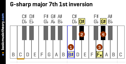 G-sharp major 7th 1st inversion