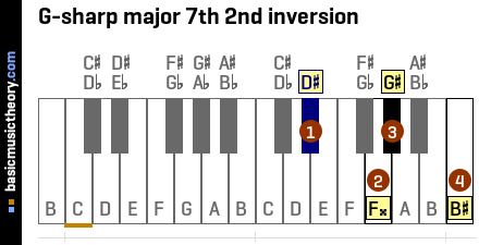G-sharp major 7th 2nd inversion